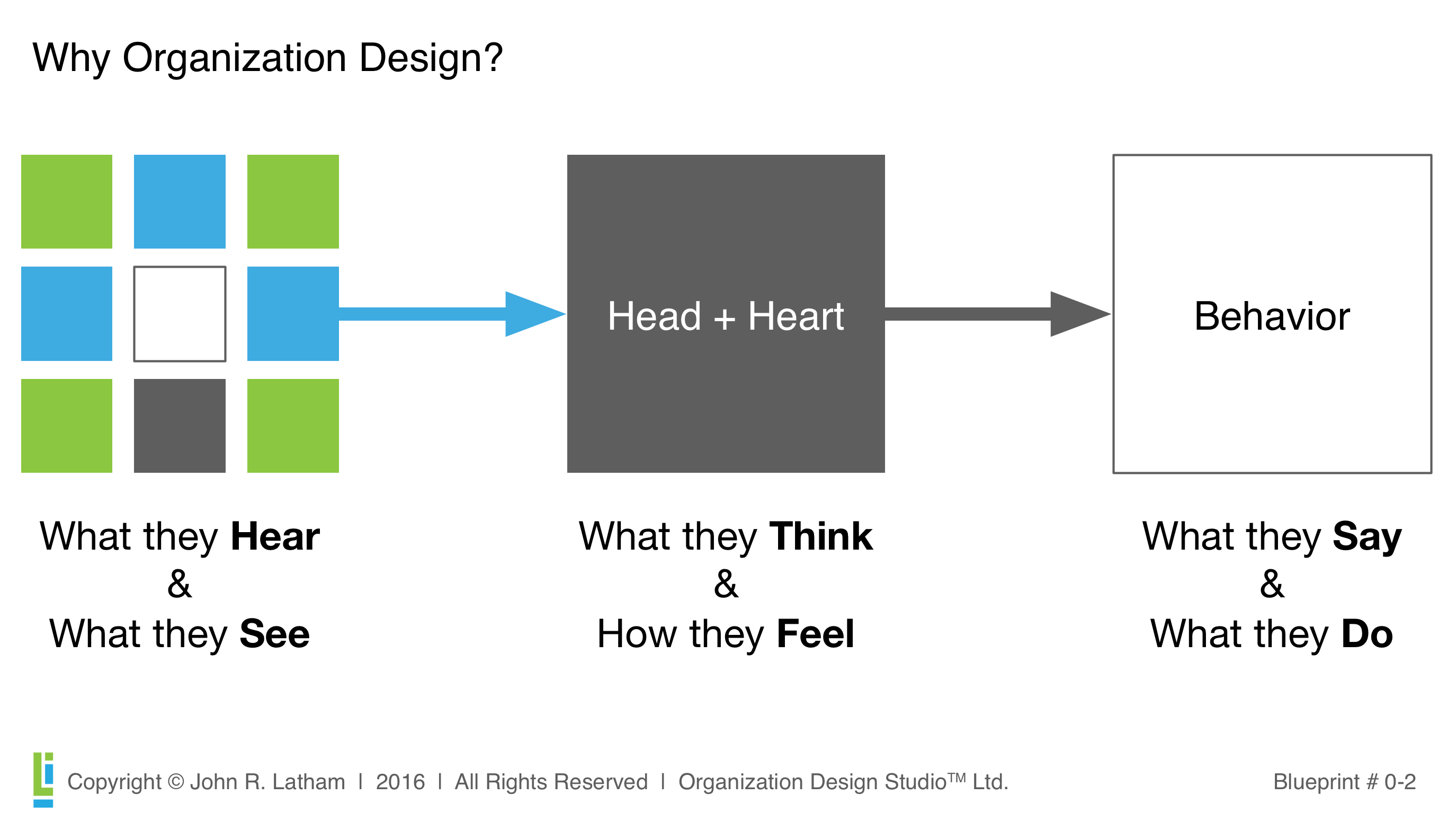 Three cs of organization design john latham while interacting with the organization stakeholders hear and see many manifestations of the organization design what they hear and see influences what malvernweather Choice Image