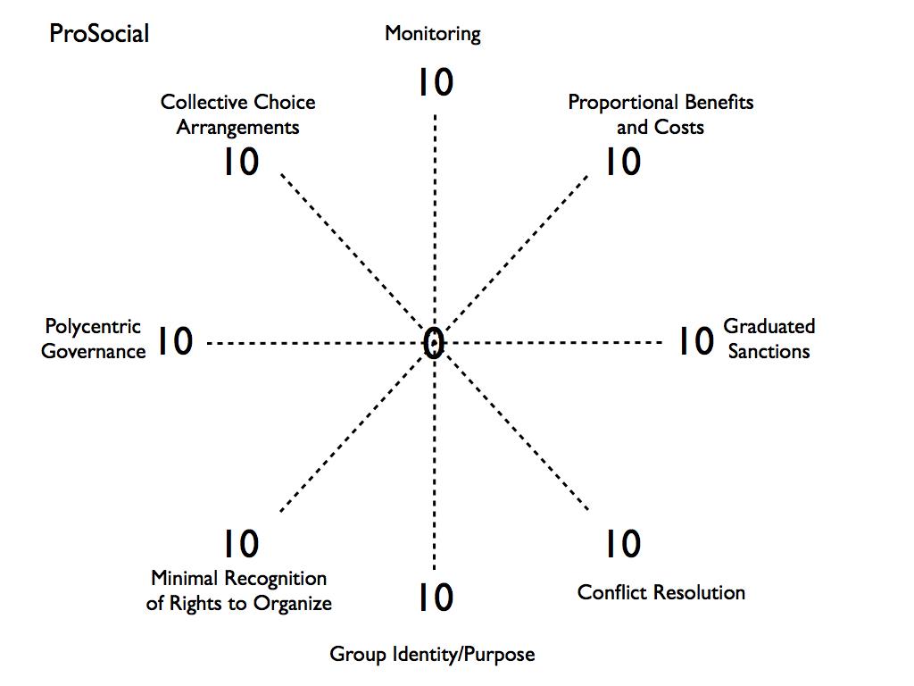 The Matrix Plus Ostrom S 8 And The Spoke Diagram