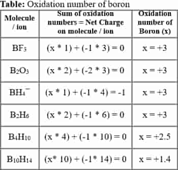 Oxidation number | Oxidation state rules