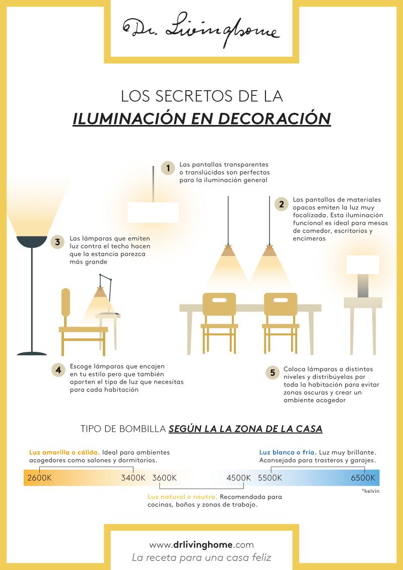 Secretos sobre luz, iluminación y lámparas