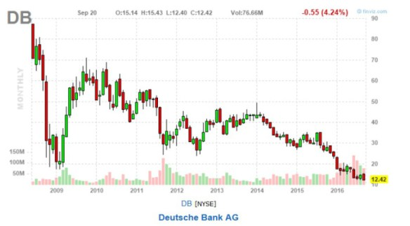 db-all-time-low