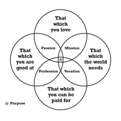 Venn diagram of Purpose passion profession