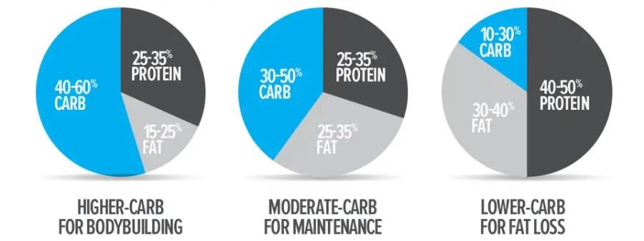 Create a Simple Clean Eating Plan