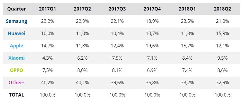 Apple vs Android - Verkäufe 2017-2018