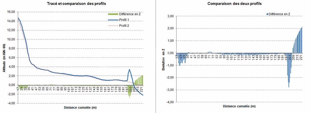 Comparaison profils DGPS et Drone