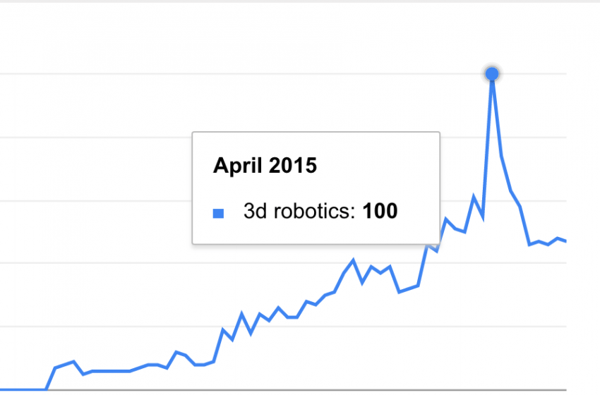 Google Trend on 3D Robotics Search