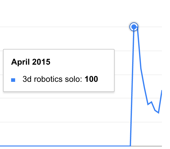 Google Trends 3D Robotics Solo