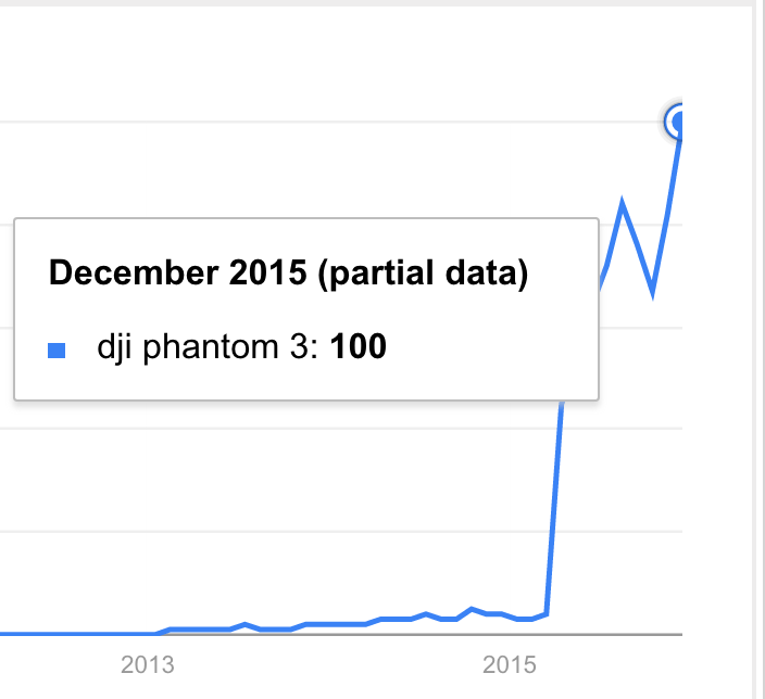 Google Trends: DJI Phantom 3
