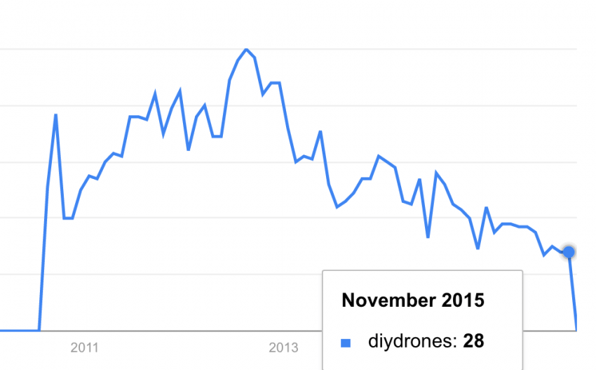 Google Trend for DIYdrones