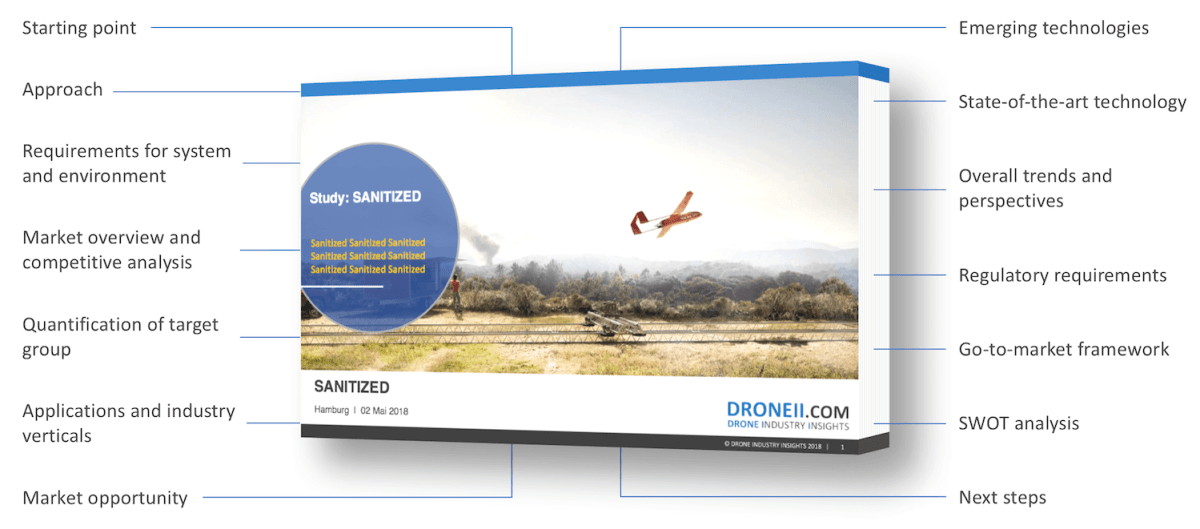 DRONEII on-demand market studies