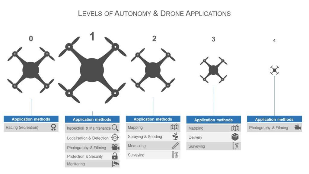 Tech Talk: Drone Autonomy - Drone Industry Insights