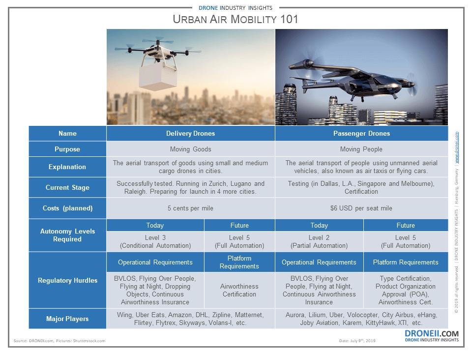 Urban Aerial Mobility (UAM) Slide