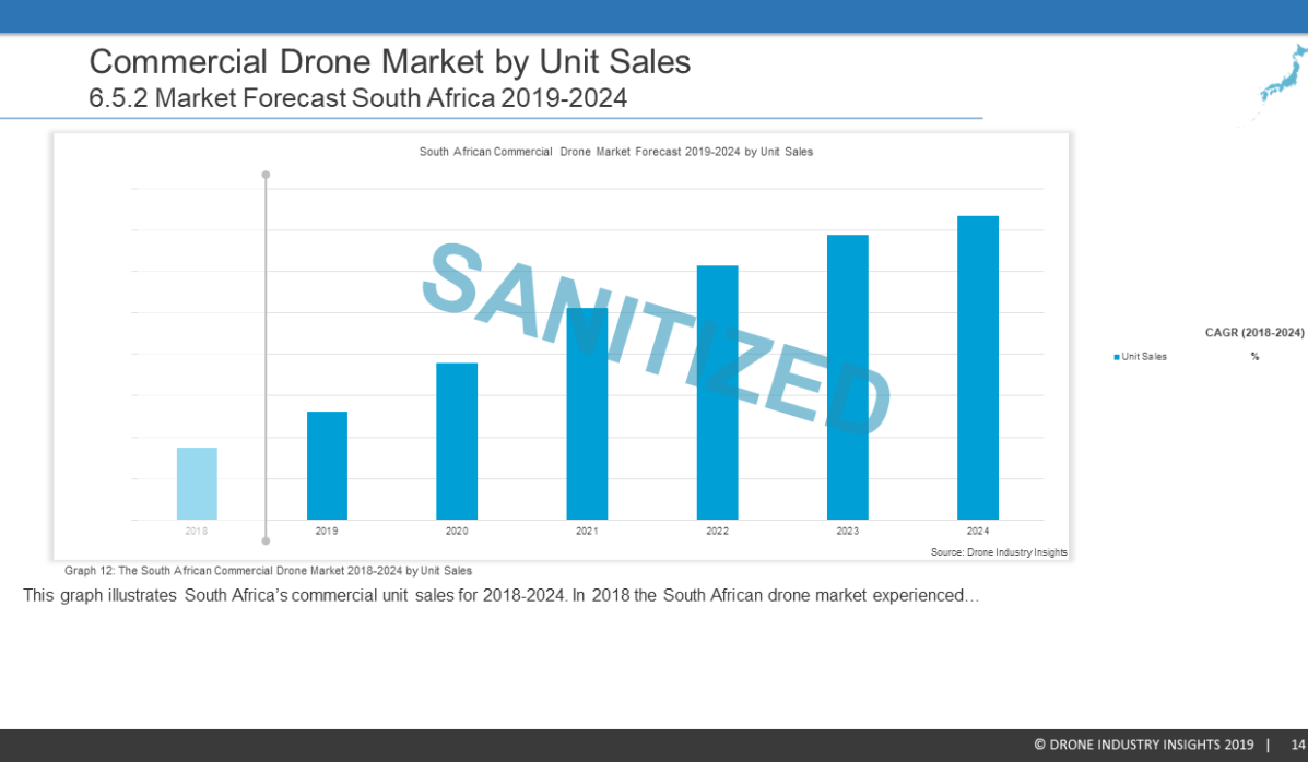 South African Drone Market Report Sample 9