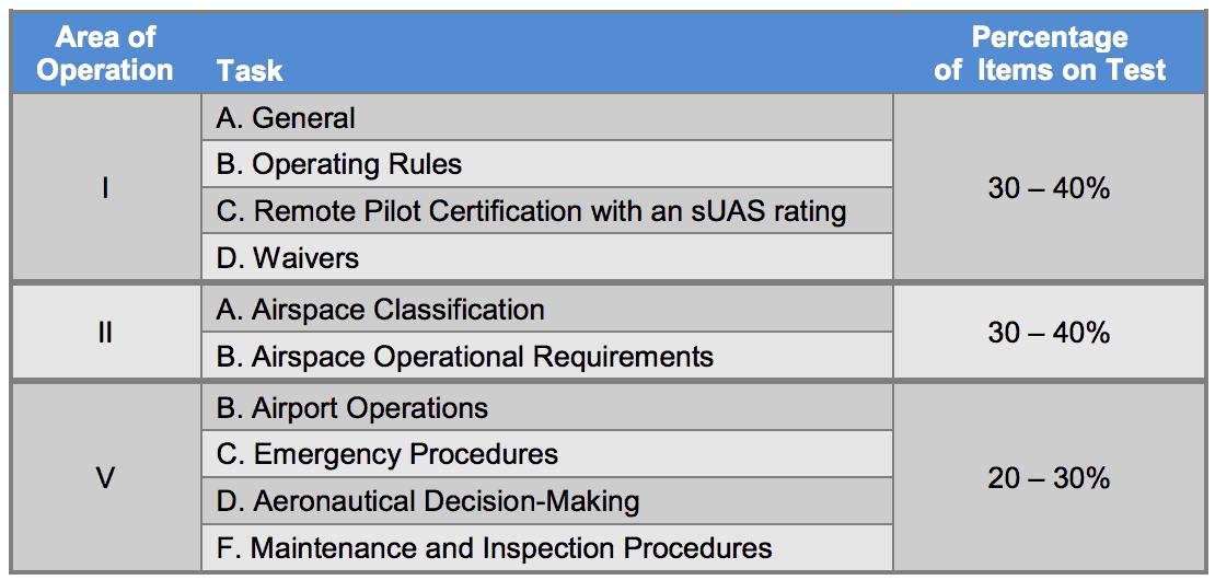 Recurrent Knowledge Test Details Drone Pilot Ground School