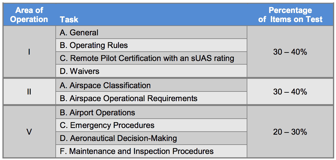 Part 107 Recurrent Testing Process For Drone Certification Drone