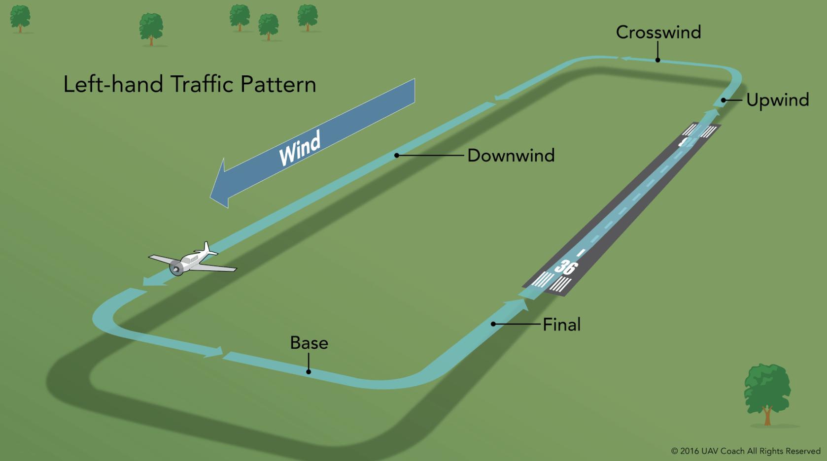 Downwind Traffic Pattern