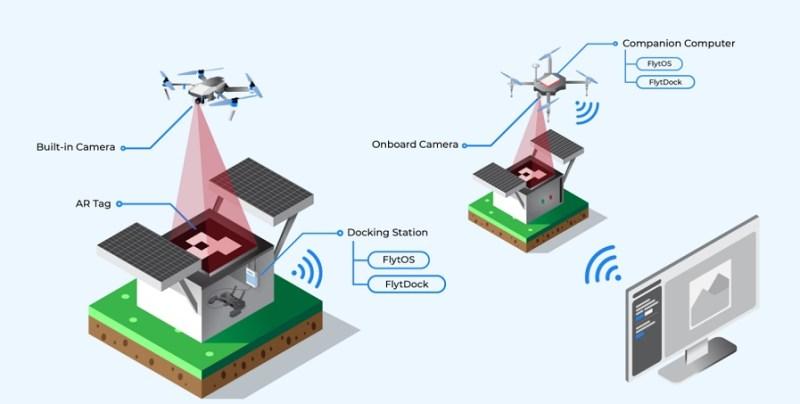 flytbase flytdock autonomous landing drone