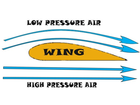 How to Fly RC plane : principle