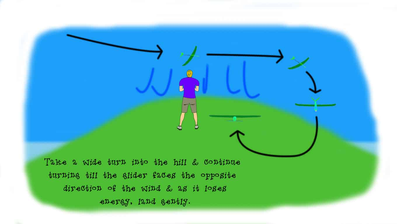 RC soaring : Slope soaring landing