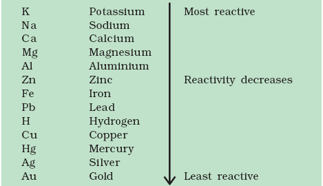http://www.it.iitb.ac.in/ekshiksha/images_metals_nonmetals_X/figure_5.png
