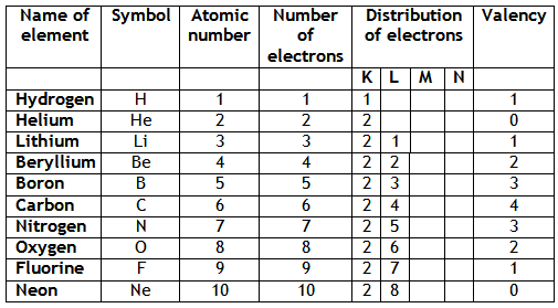 Electronic configuration and valency of first 20 elements periodic class 9th ixth cbse structure of the atom chapter notes urtaz Gallery