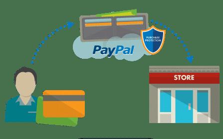 Bez peněz do Číny nelez aneb jak na PayPal