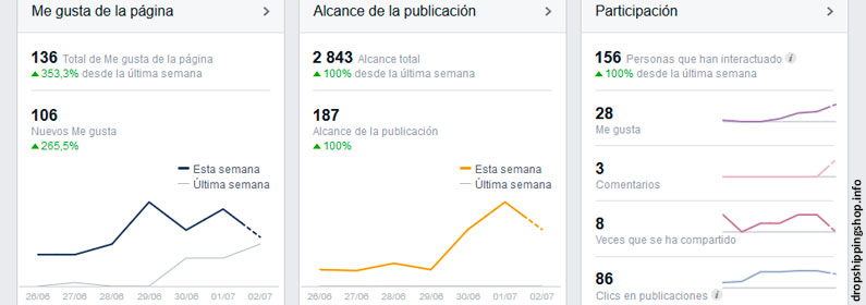 Campañas de publicidad en Facebook para vender más