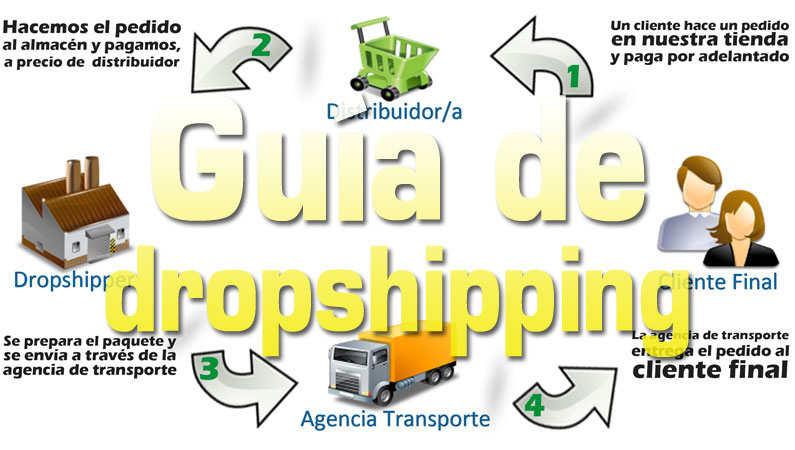 Guía de dropshipping para entender mejor como vender sin stock