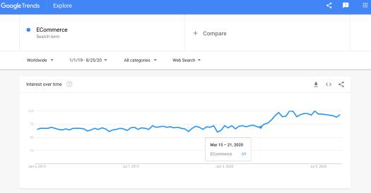 google-trends-ecommerce