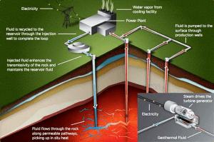 Esquema de geotermia