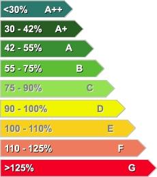 6 Consejos para Ahorrar energía