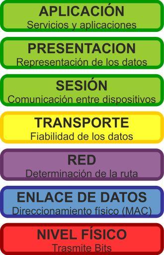Sistema OSI