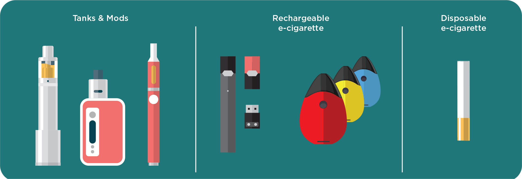 Vaping Devices Electronic Cigarettes Drugfacts