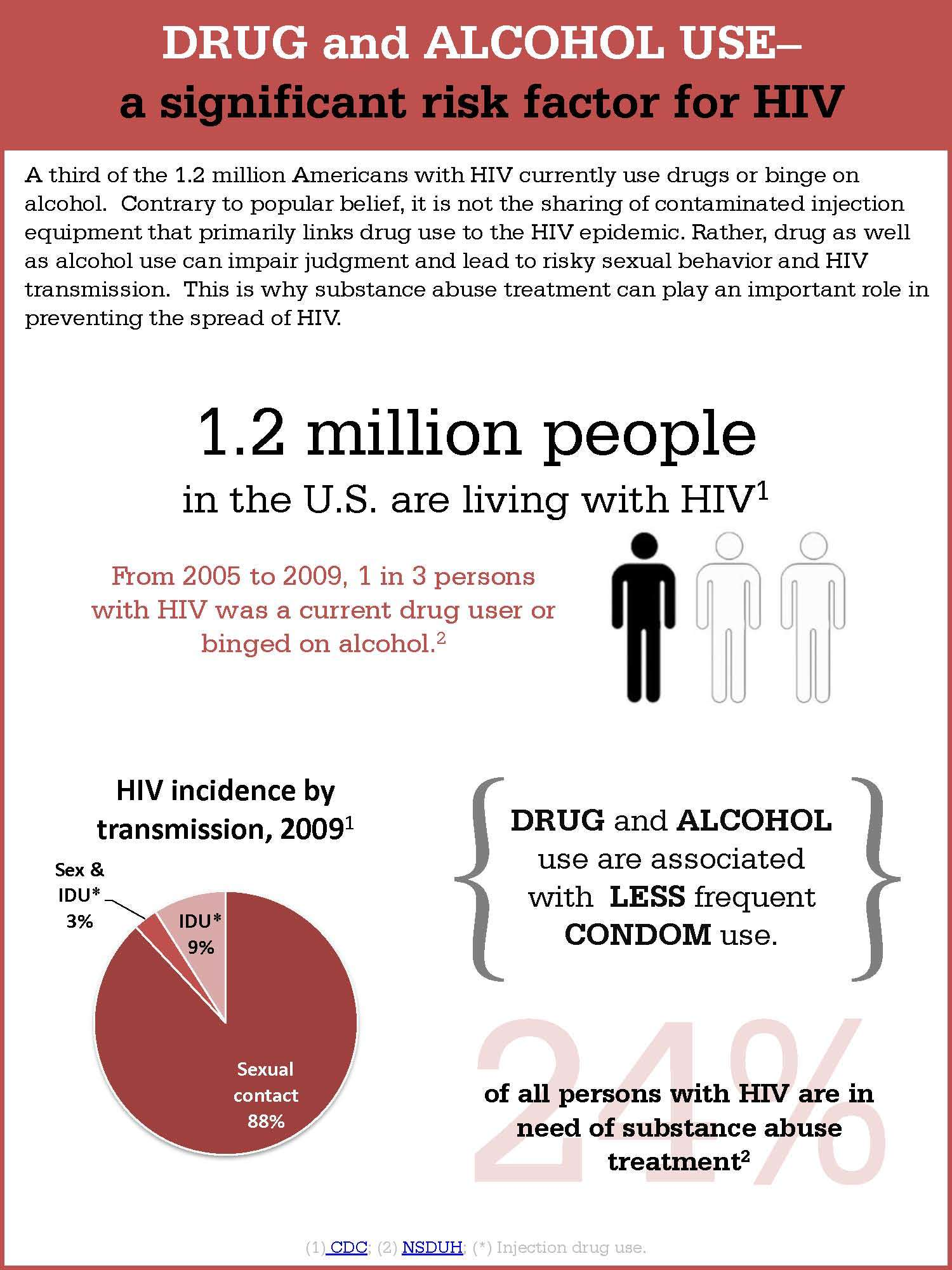 Why Is Hiv A Risk