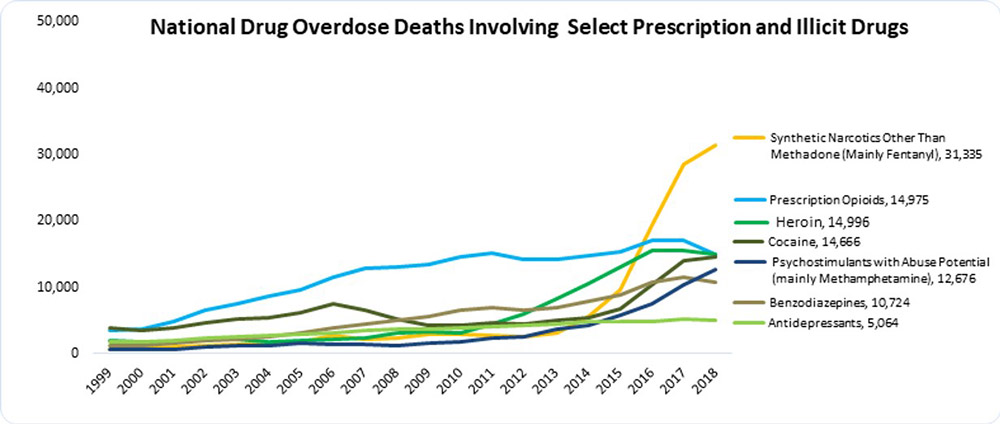 Our Still-Raging Drug Epidemic