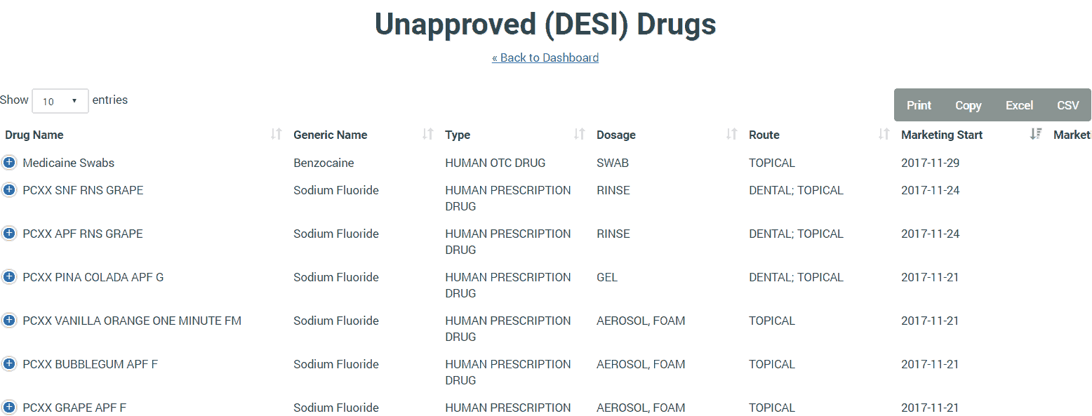 Unapproved Drugs: Opportunities for Rapid Approval and