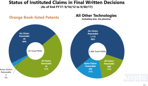 status of final claims in ptab final decisions