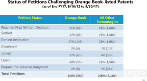 status of ptab petitions challenging orange book patents