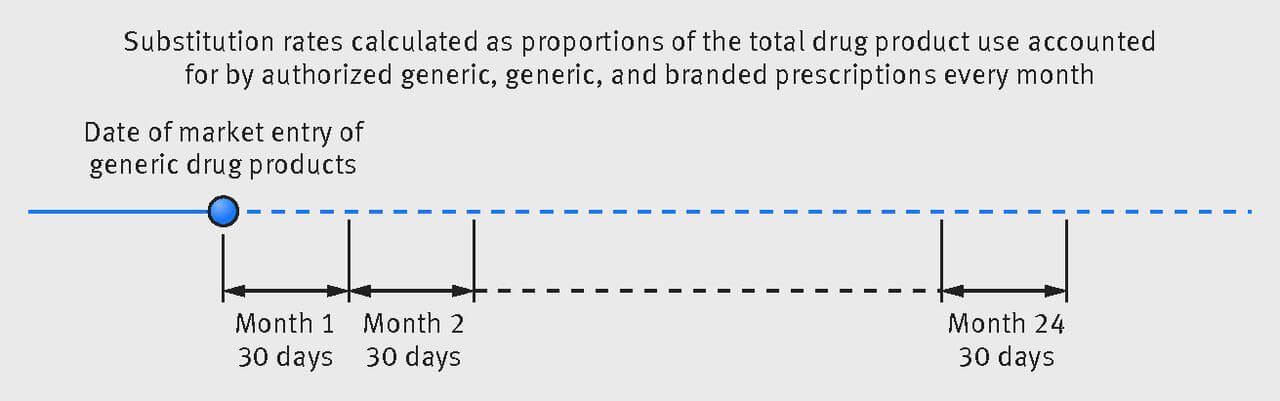 Figure 1 - Study design for substitution analyses