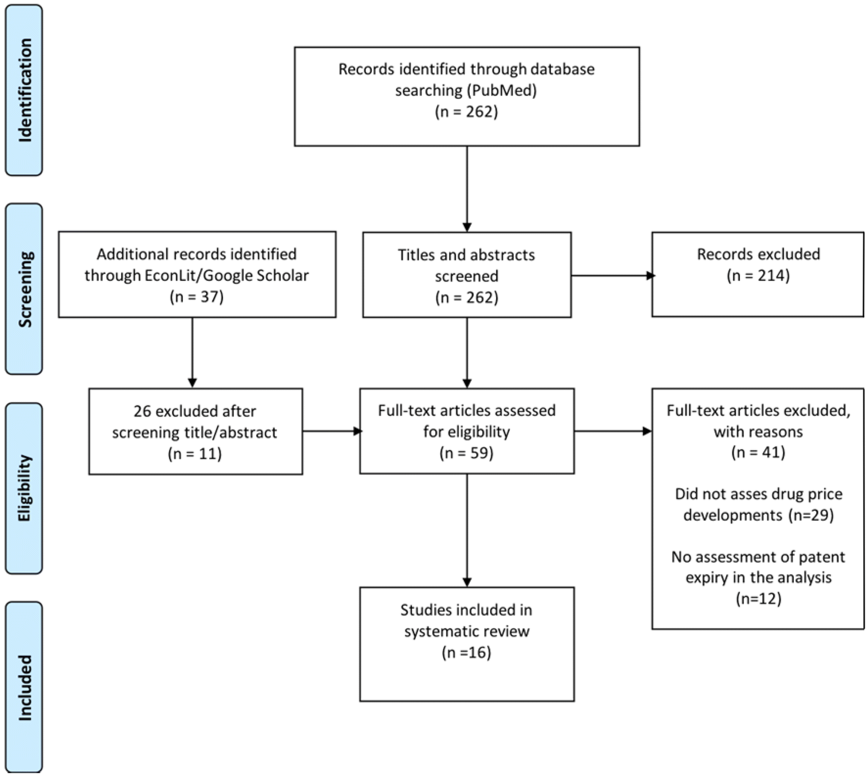 Figure 1 - Flow diagram of the study selection process