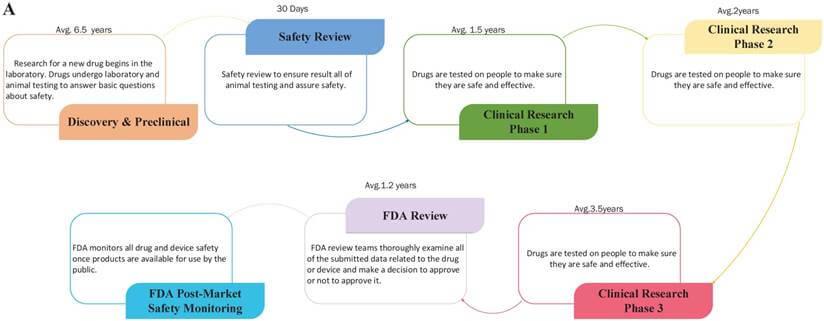 Figure 2a Flowchart Of The Traditional Drug Development Process