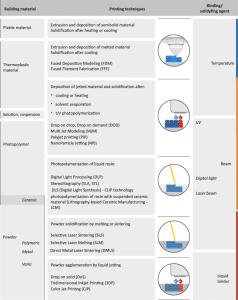 Figure 3 - 3D printing methods