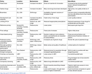 This table lists the policies that are in effect in various parts of the world, their effects and their unintended consequences. EU: European Union, USA: United States of America, DTCA: direct-to-consumer advertising, UK: United Kingdom, LMIC: Low- and Middle-Income Countries.