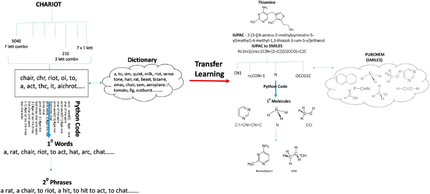 Figure 5. Transfer learning in medicinal chemistry