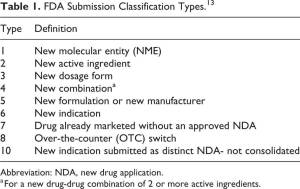 Table 1. FDA Submission Classification Types