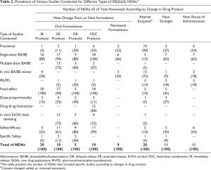 Table 2. Prevalence of Various Studies Conducted for Different Types of 505(b)(2) NDAs.a