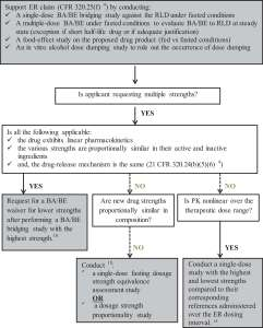 Figure 4. Clinical pharmacology decision tree for new extended-release (ER) formulations.