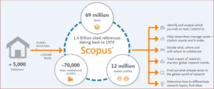 Working pattern of Scopus.
