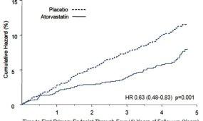 влияние лекарства от холестерина