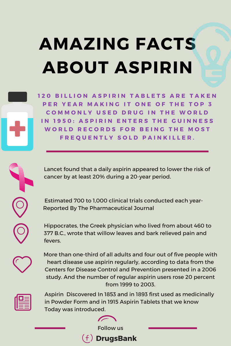 Amazing Facts About Aspirin (Ascard, Loprin Tablet)